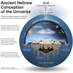 Ancient Hebrews Conception Of The Universe_opt